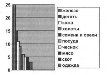 Товары, производимые ельчанами на продажу в Воронеж в 1620/21 годы