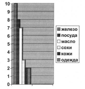 Товары, производимые ельчанами на продажу в Воронеж в декабре 1628 - январе, феврале 1629 годов