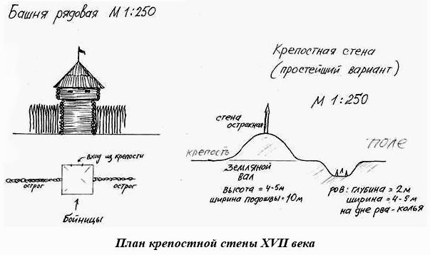 План крепостной стены VXII века
